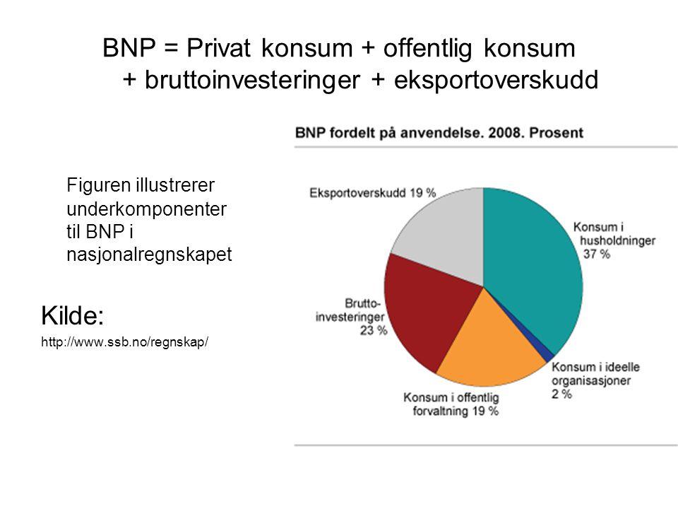 BNP = Privat konsum + offentlig konsum + bruttoinvesteringer + eksportoverskudd Figuren illustrerer underkomponenter til BNP i nasjonalregnskapet Kild