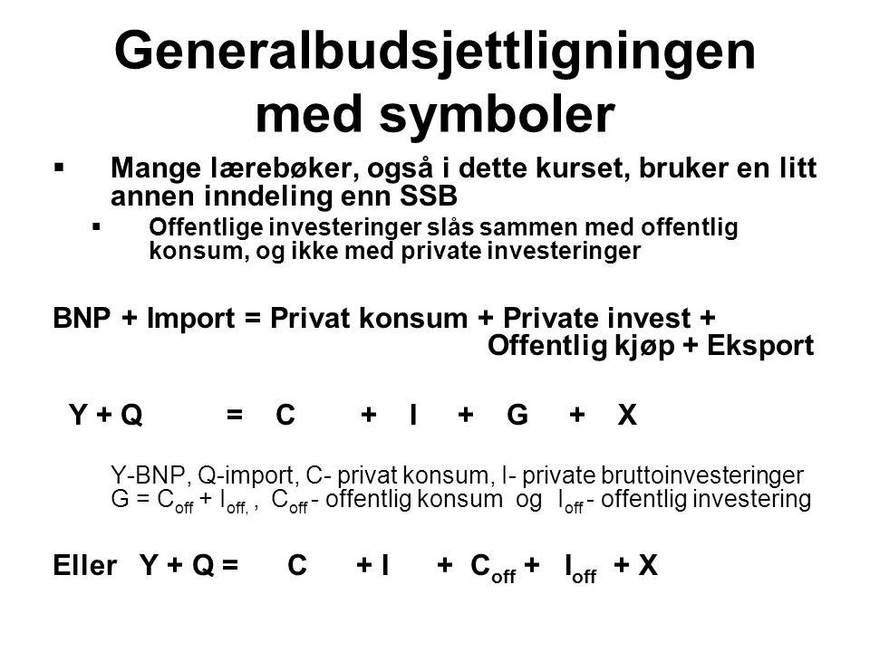 Generalbudsjettligningen med symboler  Mange lærebøker, også i dette kurset, bruker en litt annen inndeling enn SSB  Offentlige investeringer slås s