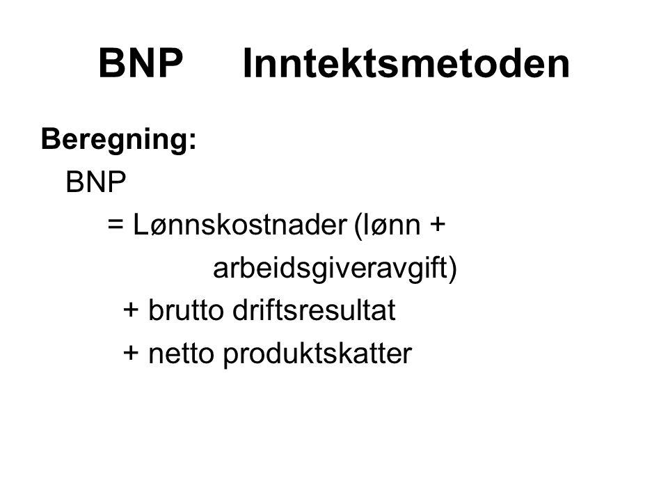 BNP Inntektsmetoden Beregning: BNP = Lønnskostnader (lønn + arbeidsgiveravgift) + brutto driftsresultat + netto produktskatter