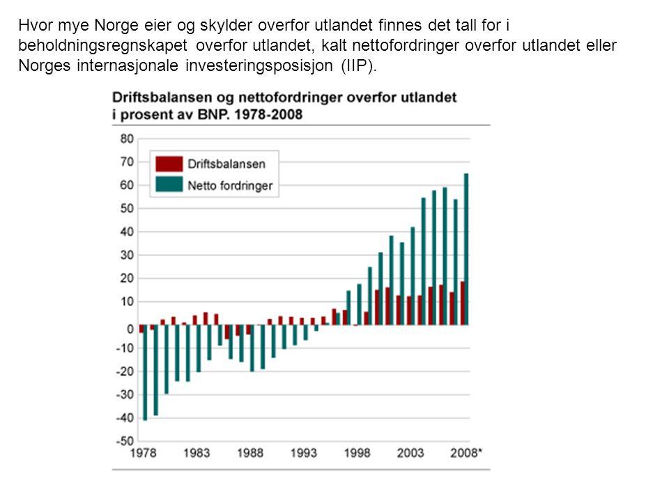 Hvor mye Norge eier og skylder overfor utlandet finnes det tall for i beholdningsregnskapet overfor utlandet, kalt nettofordringer overfor utlandet el