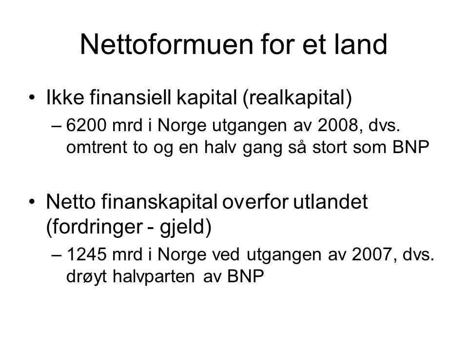 Nettoformuen for et land Ikke finansiell kapital (realkapital) –6200 mrd i Norge utgangen av 2008, dvs. omtrent to og en halv gang så stort som BNP Ne