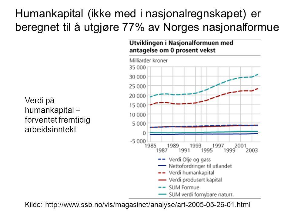 Humankapital (ikke med i nasjonalregnskapet) er beregnet til å utgjøre 77% av Norges nasjonalformue Kilde: http://www.ssb.no/vis/magasinet/analyse/art