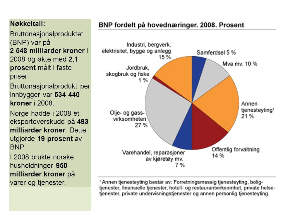Nøkkeltall: Bruttonasjonalproduktet (BNP) var på 2 548 milliarder kroner i 2008 og økte med 2,1 prosent målt i faste priser Bruttonasjonalprodukt per