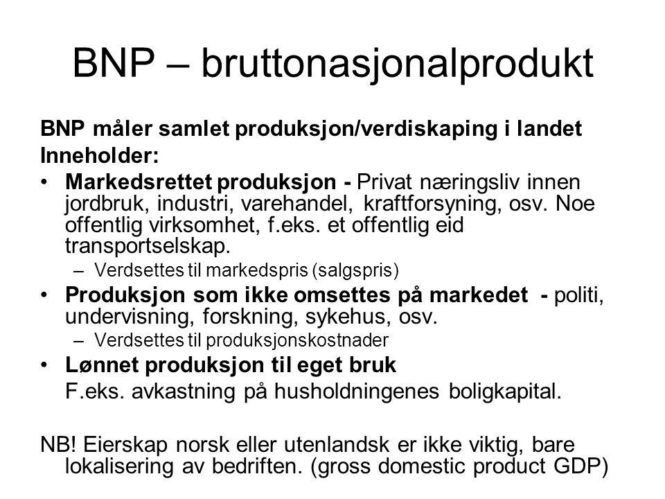 BNP – bruttonasjonalprodukt BNP måler samlet produksjon/verdiskaping i landet Inneholder: Markedsrettet produksjon - Privat næringsliv innen jordbruk,