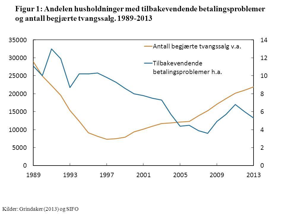 Figur 1: Andelen husholdninger med tilbakevendende betalingsproblemer og antall begjærte tvangssalg.