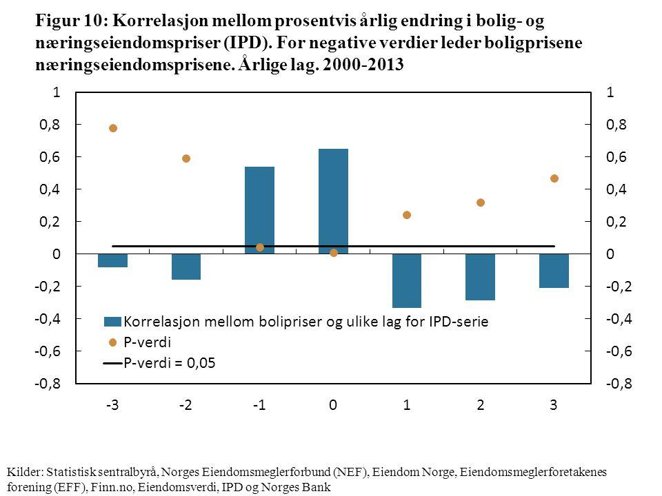 Figur 10: Korrelasjon mellom prosentvis årlig endring i bolig- og næringseiendomspriser (IPD).
