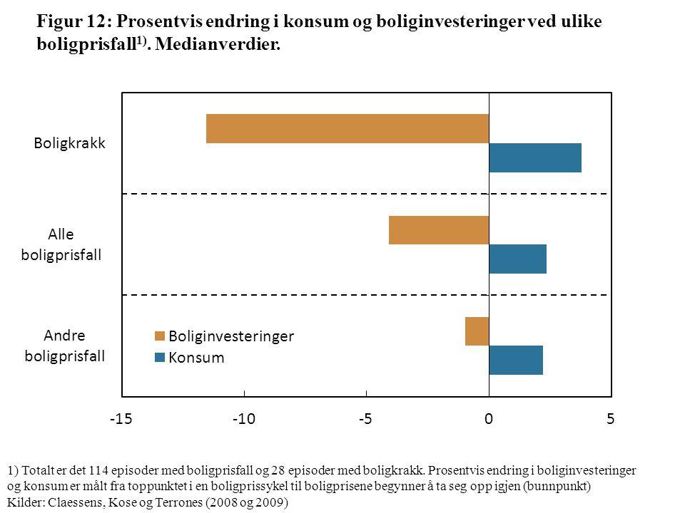 Figur 12: Prosentvis endring i konsum og boliginvesteringer ved ulike boligprisfall 1).