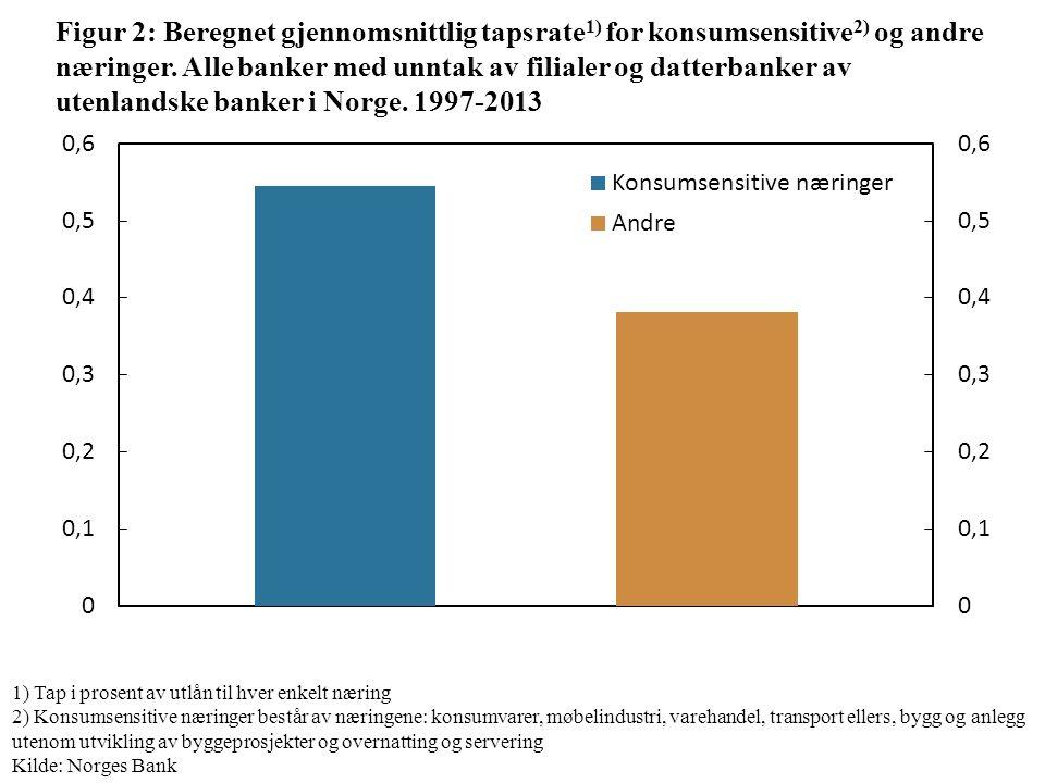 Figur 2: Beregnet gjennomsnittlig tapsrate 1) for konsumsensitive 2) og andre næringer.