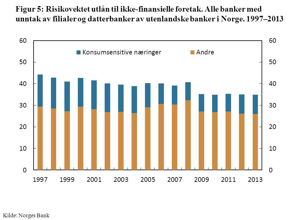 Figur 5: Risikovektet utlån til ikke-finansielle foretak.