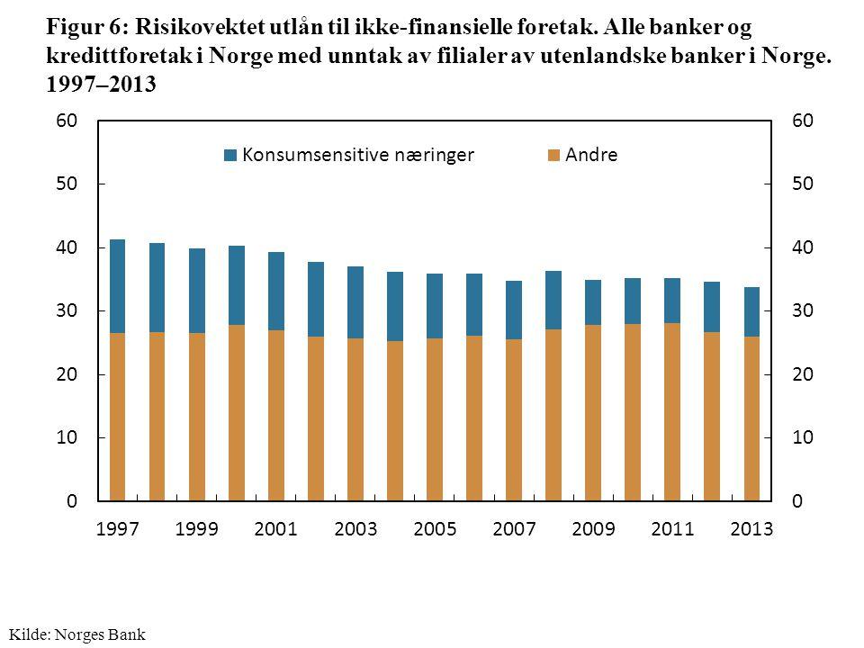 Figur 6: Risikovektet utlån til ikke-finansielle foretak.