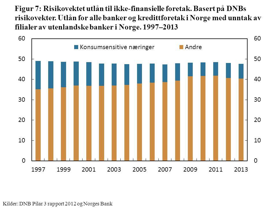 Figur 7: Risikovektet utlån til ikke-finansielle foretak.