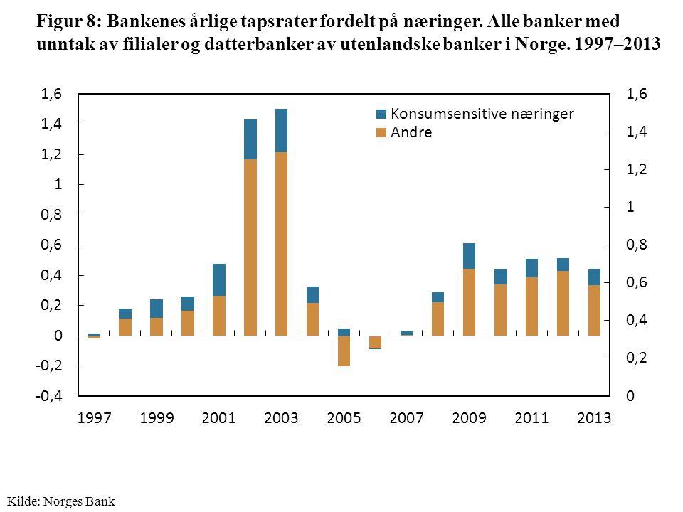 Figur 8: Bankenes årlige tapsrater fordelt på næringer.