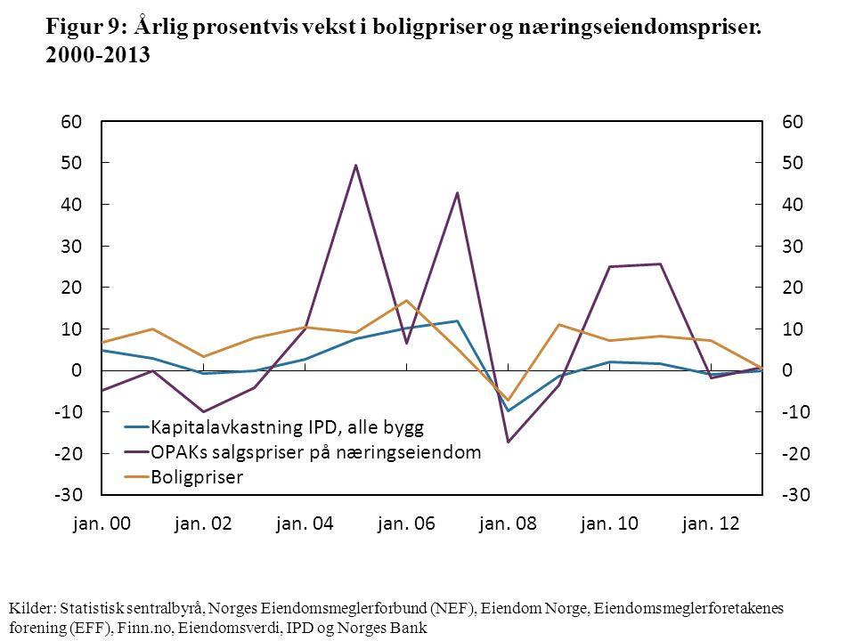 Figur 9: Årlig prosentvis vekst i boligpriser og næringseiendomspriser.