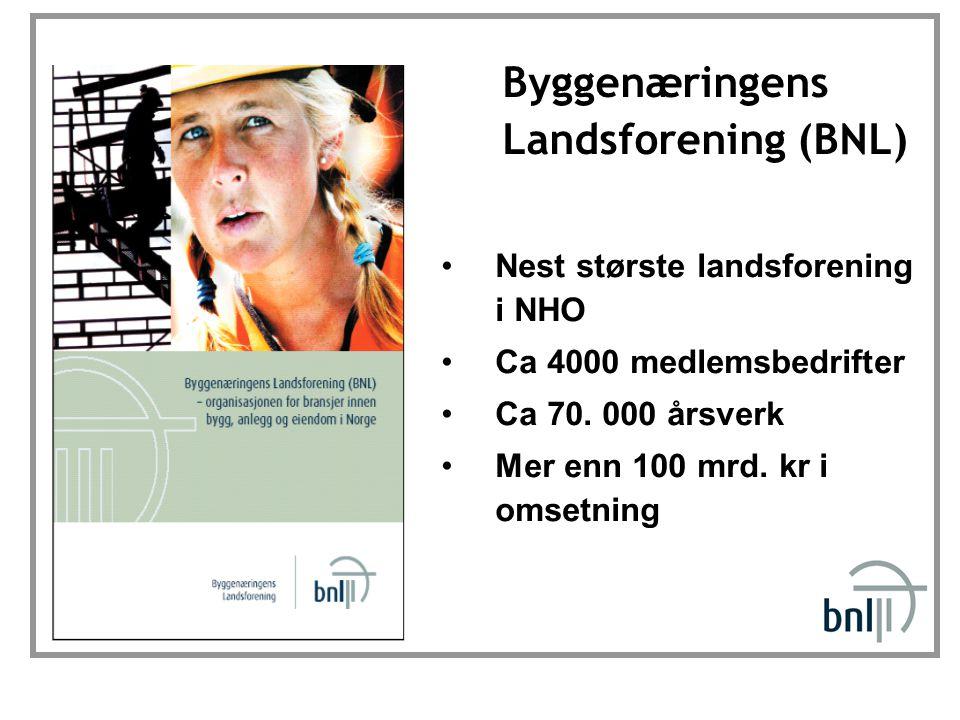 Nest største landsforening i NHO Ca 4000 medlemsbedrifter Ca 70. 000 årsverk Mer enn 100 mrd. kr i omsetning Byggenæringens Landsforening (BNL)