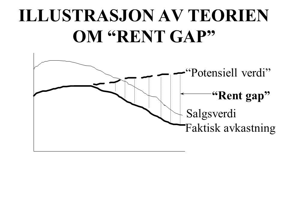"""ILLUSTRASJON AV TEORIEN OM """"RENT GAP"""" """"Potensiell verdi"""" Faktisk avkastning Salgsverdi """"Rent gap"""""""