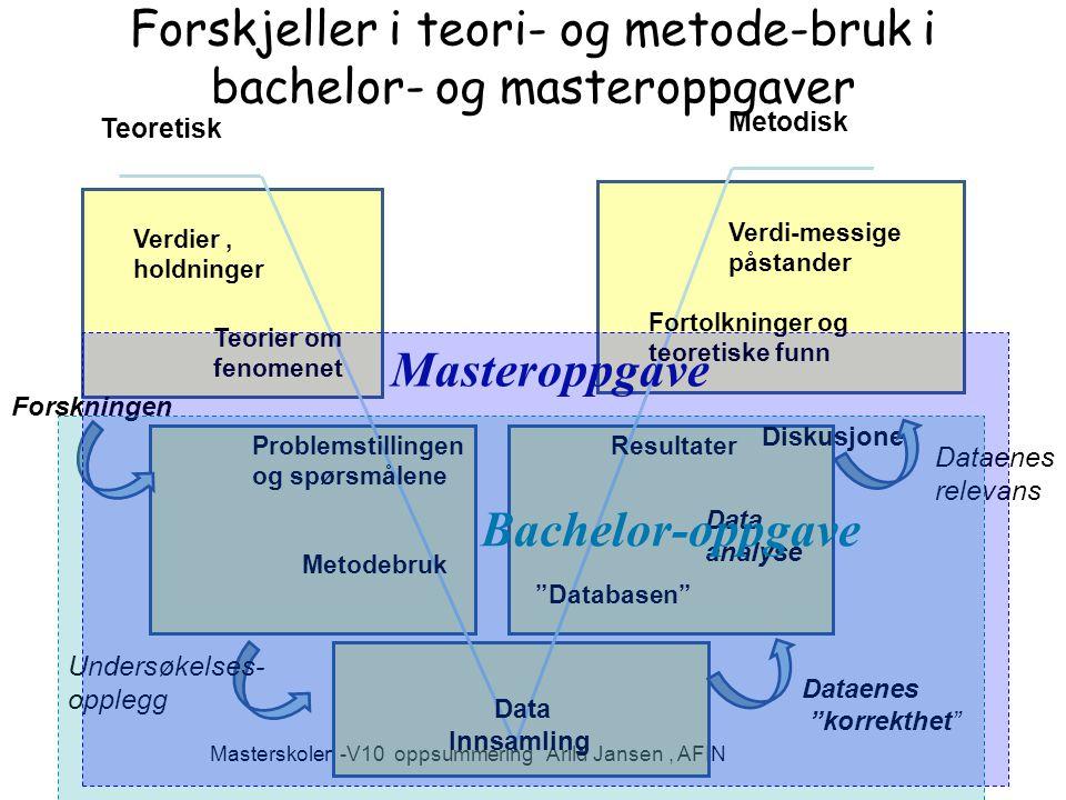 Masterskolen -V10 oppsummering Arild Jansen, AFIN Forskjeller i teori- og metode-bruk i bachelor- og masteroppgaver Problemstillingen og spørsmålene Metodebruk Teorier om fenomenet Verdier, holdninger Databasen Resultater Fortolkninger og teoretiske funn Verdi-messige påstander Teoretisk Metodisk Forskningen Data Innsamling Data analyse Diskusjoner Dataenes korrekthet Dataenes relevans Undersøkelses- opplegg Bachelor-oppgave Masteroppgave