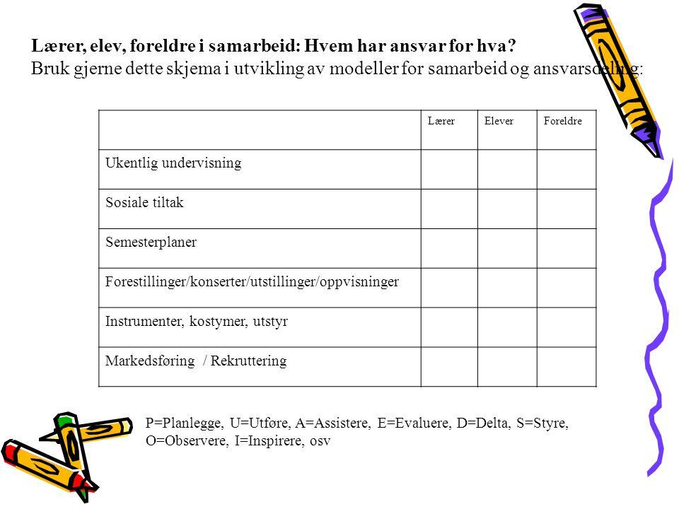 Lærer, elev, foreldre i samarbeid: Hvem har ansvar for hva.