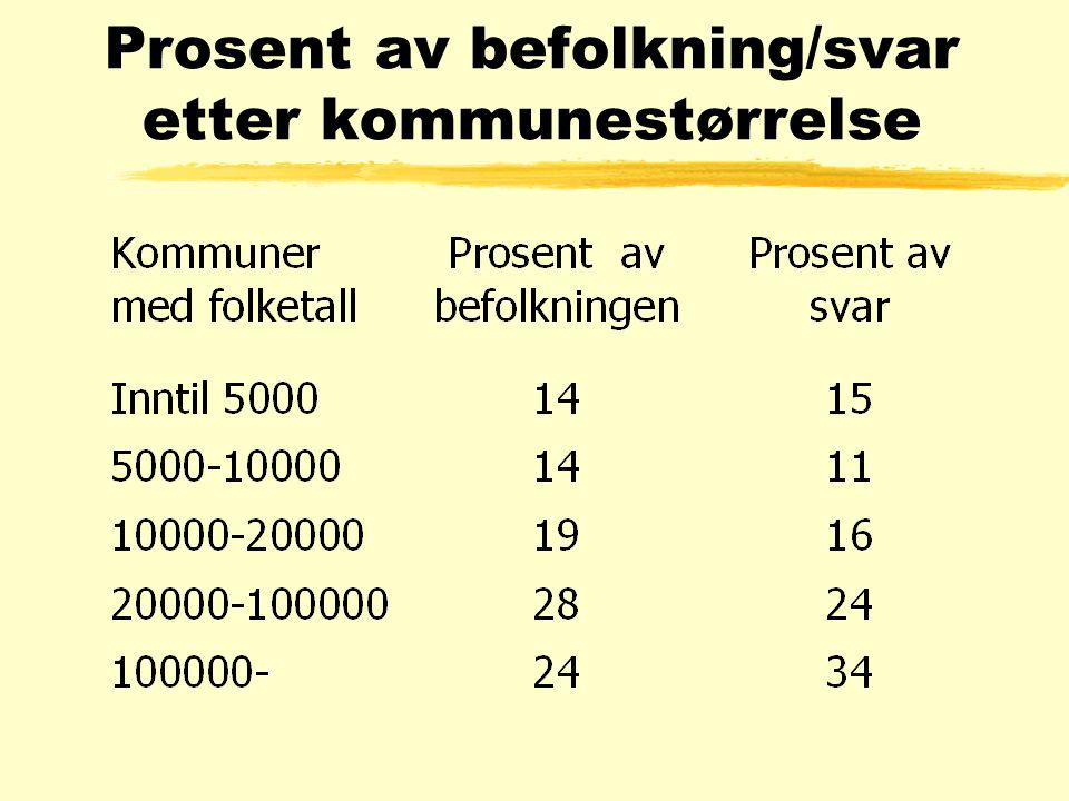 Prosent av befolkning/svar etter kommunestørrelse