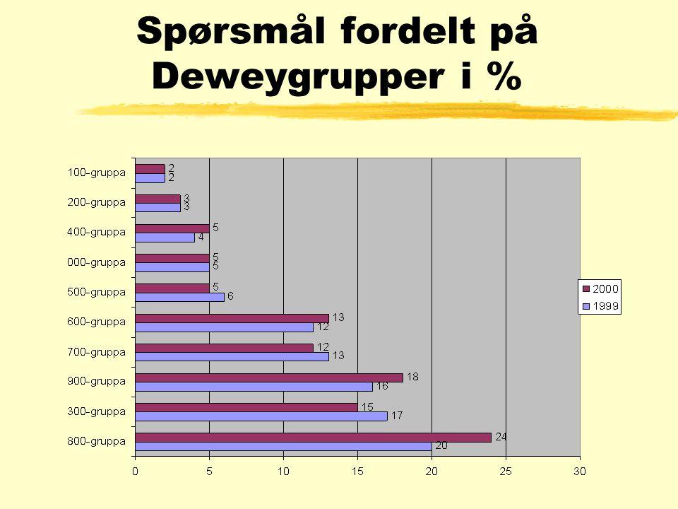 Spørsmål fordelt på Deweygrupper i %