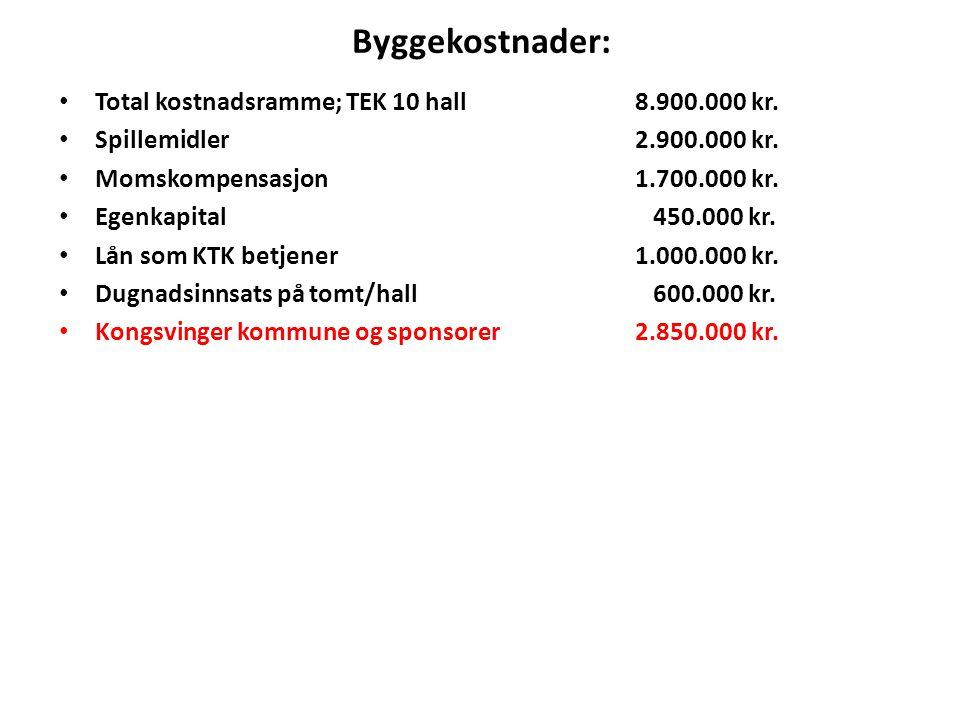 Byggekostnader: Total kostnadsramme; TEK 10 hall8.900.000 kr. Spillemidler2.900.000 kr. Momskompensasjon1.700.000 kr. Egenkapital 450.000 kr. Lån som