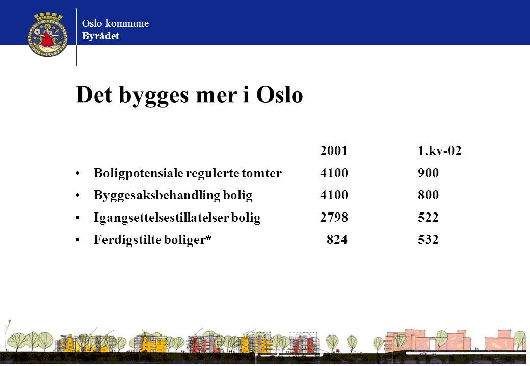 Oslo kommune Byrådet Det bygges mer i Oslo 2001 1.kv-02 Boligpotensiale regulerte tomter4100900 Byggesaksbehandling bolig4100800 Igangsettelsestillate