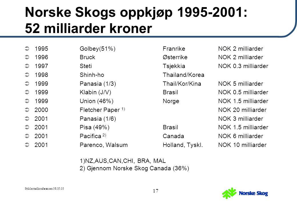 Stiklestadkonferansen 08.05.03 17 Norske Skogs oppkjøp 1995-2001: 52 milliarder kroner  1995Golbey(51%) FranrikeNOK 2 milliarder  1996Bruck Østerrik
