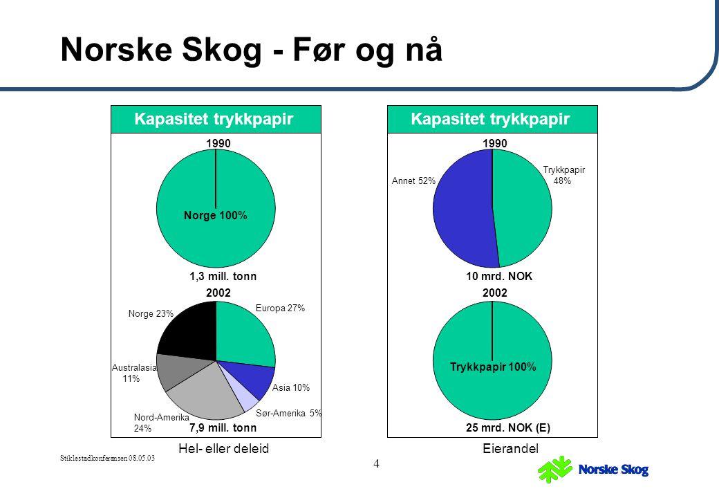 Stiklestadkonferansen 08.05.03 4 Norske Skog - Før og nå Kapasitet trykkpapir Europa 27% Sør-Amerika 5% Asia 10% Norge 23% Nord-Amerika 24% Australasi
