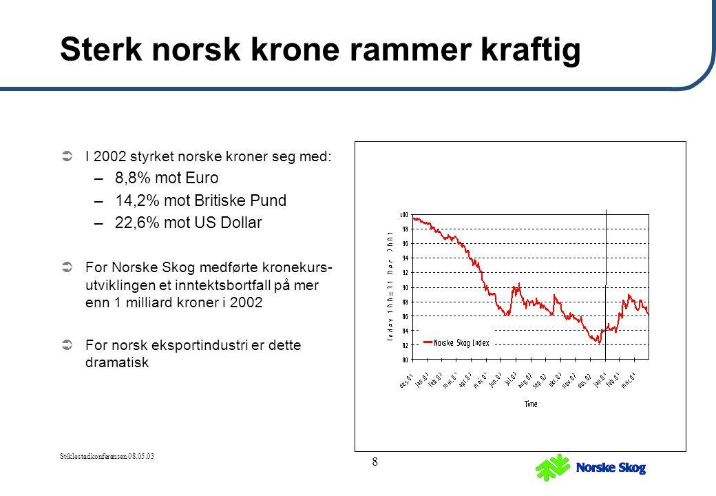 Stiklestadkonferansen 08.05.03 8 Sterk norsk krone rammer kraftig  I 2002 styrket norske kroner seg med: –8,8% mot Euro –14,2% mot Britiske Pund –22,