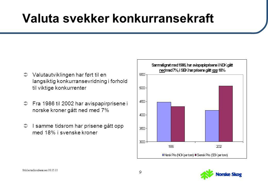 Stiklestadkonferansen 08.05.03 9 Valuta svekker konkurransekraft  Valutautviklingen har ført til en langsiktig konkurransevridning i forhold til vikt