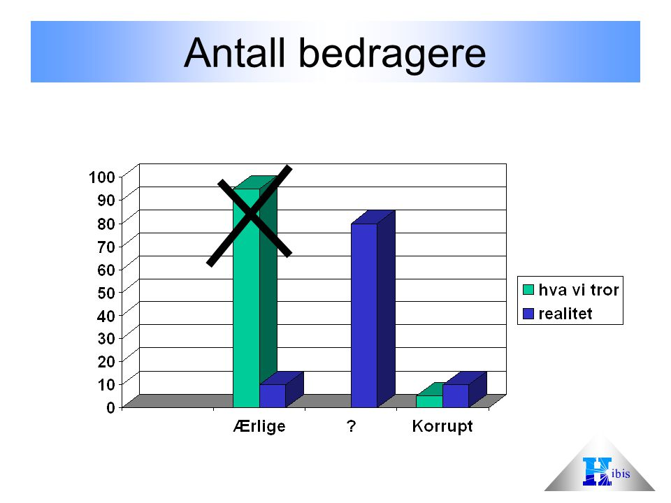 Antall bedragere