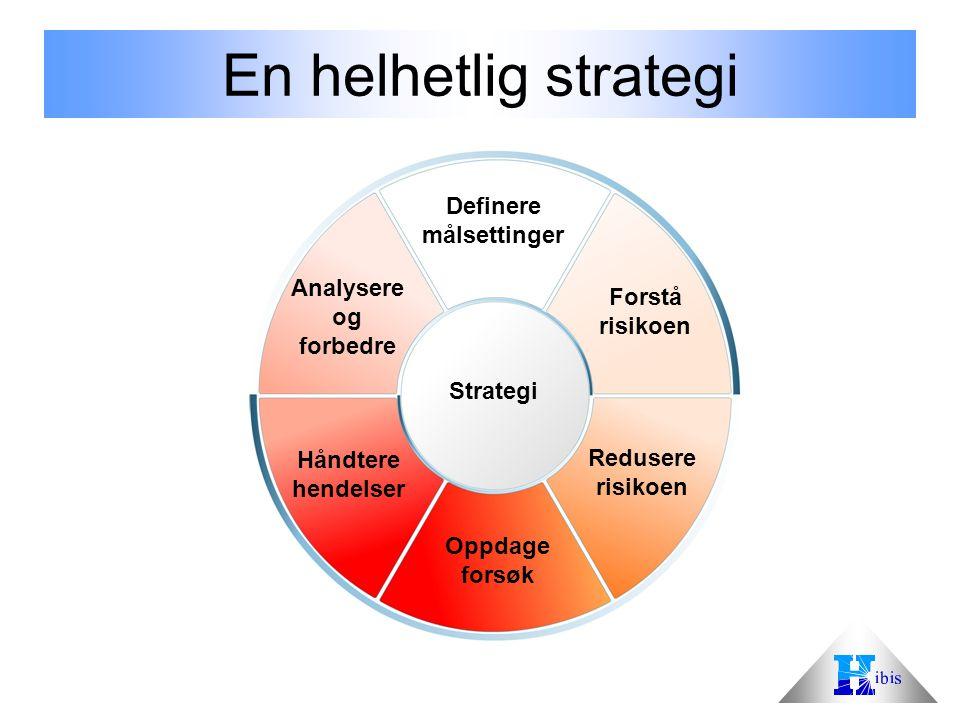 12 Definere målsettinger Forstå risikoen Redusere risikoen Oppdage forsøk Håndtere hendelser Analysere og forbedre Strategi En helhetlig strategi