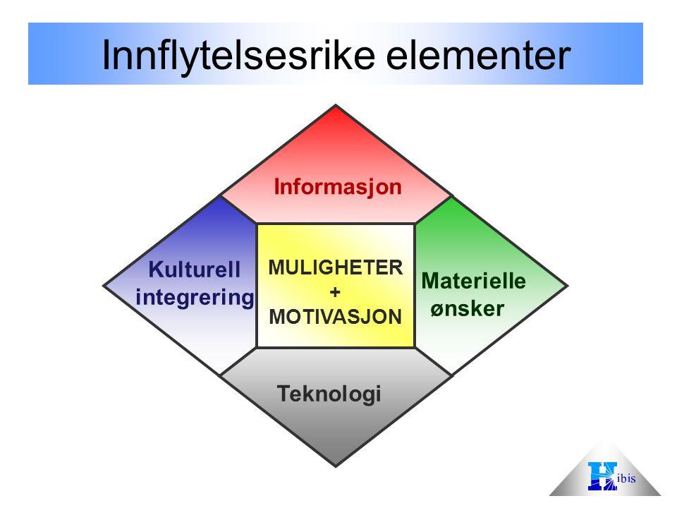 Innflytelsesrike elementer MULIGHETER + MOTIVASJON Informasjon Teknologi Kulturell integrering Materielle ønsker