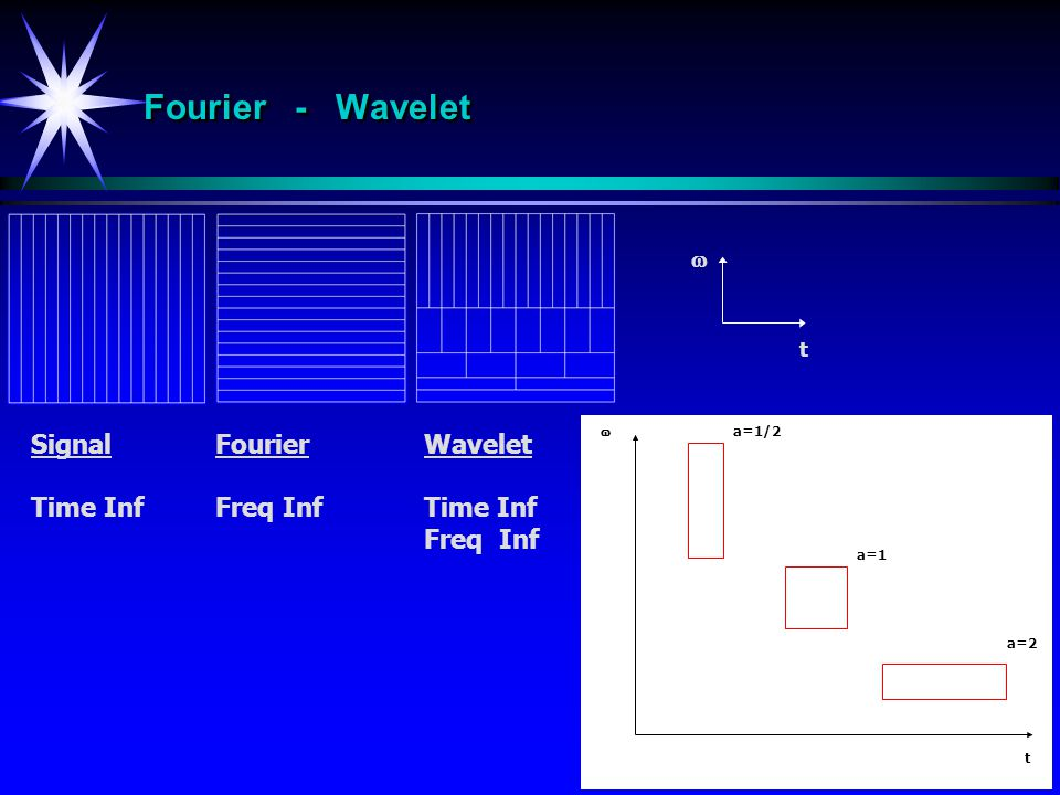 Fourier - Wavelet t  a=1/2 a=1 a=2  t Signal Time Inf Fourier Freq Inf Wavelet Time Inf Freq Inf