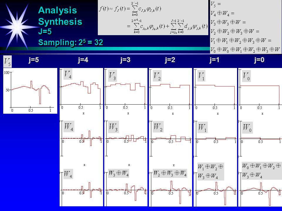 Analysis Synthesis J=5 Sampling: 2 5 = 32 j=4j=5j=3j=2j=1j=0