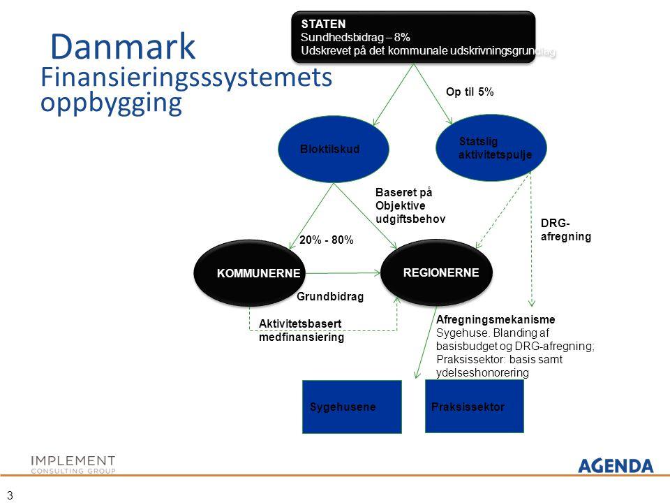 Danmark Finansieringsssystemets oppbygging 3 STATEN Sundhedsbidrag – 8% Udskrevet på det kommunale udskrivningsgrundlag STATEN Sundhedsbidrag – 8% Uds