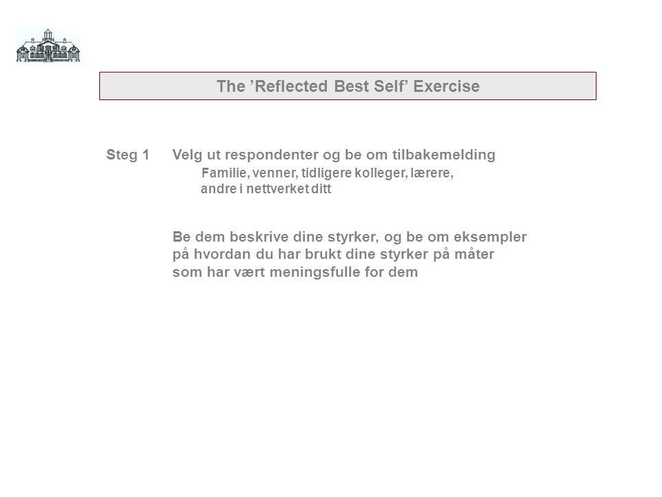 Steg 1Velg ut respondenter og be om tilbakemelding Familie, venner, tidligere kolleger, lærere, andre i nettverket ditt Be dem beskrive dine styrker, og be om eksempler på hvordan du har brukt dine styrker på måter som har vært meningsfulle for dem The 'Reflected Best Self' Exercise