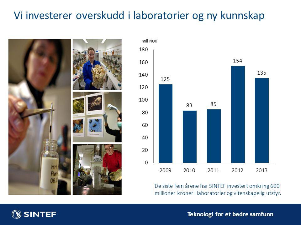 Teknologi for et bedre samfunn De siste fem årene har SINTEF investert omkring 600 millioner kroner i laboratorier og vitenskapelig utstyr. Vi investe
