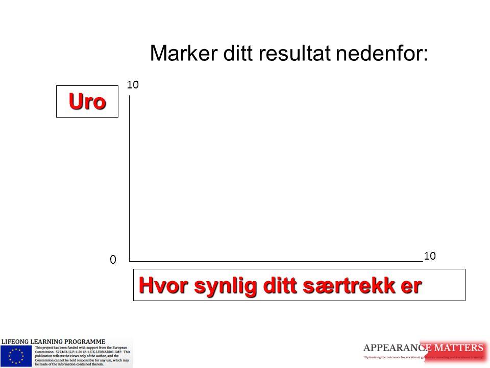 Hvor synlig ditt særtrekk er Uro Marker ditt resultat nedenfor: 0 10