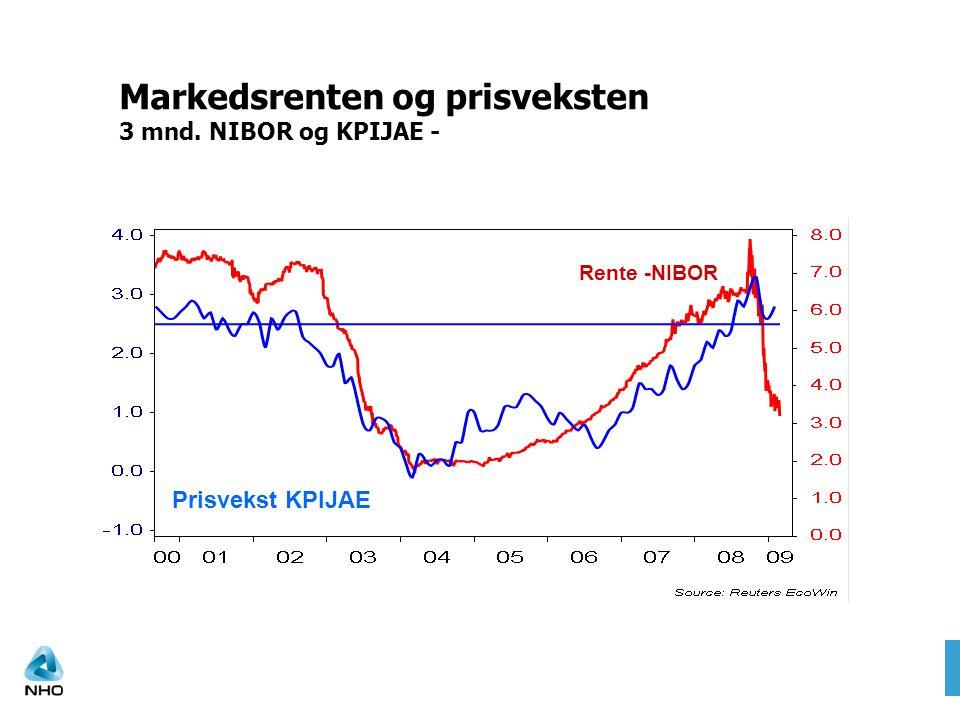 Markedsrenten og prisveksten 3 mnd. NIBOR og KPIJAE - NIBOR EURIBOR Rente -NIBOR Prisvekst KPIJAE