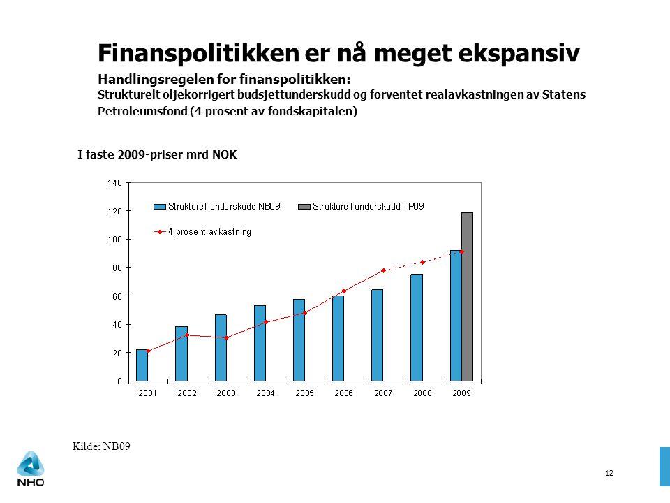 Kilde; NB09 Finanspolitikken er nå meget ekspansiv Handlingsregelen for finanspolitikken: Strukturelt oljekorrigert budsjettunderskudd og forventet re