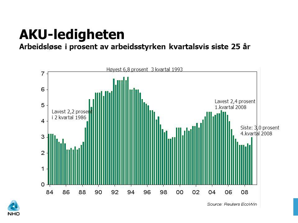AKU-ledigheten Arbeidsløse i prosent av arbeidsstyrken kvartalsvis siste 25 år Høyest 6,8 prosent 3 kvartal 1993 Lavest 2,2 prosent i 2 kvartal 1986 L