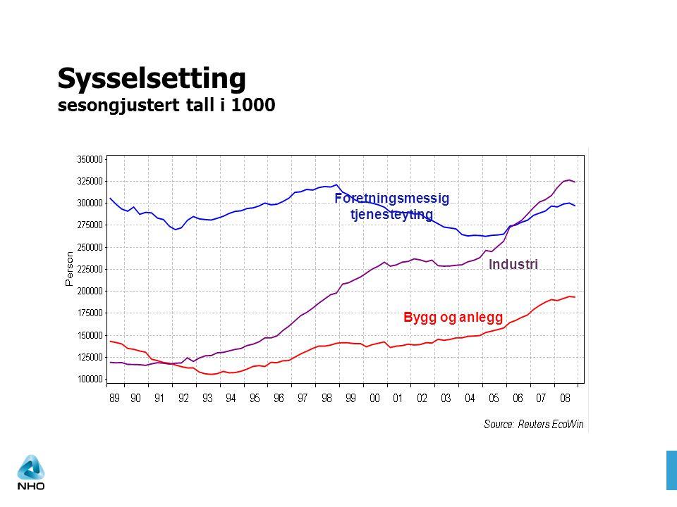 Sysselsetting sesongjustert tall i 1000 Registrerte helt ledige Nav___ AKU–ledige (SSB) ---- Bygg og anlegg Foretningsmessig tjenesteyting Industri