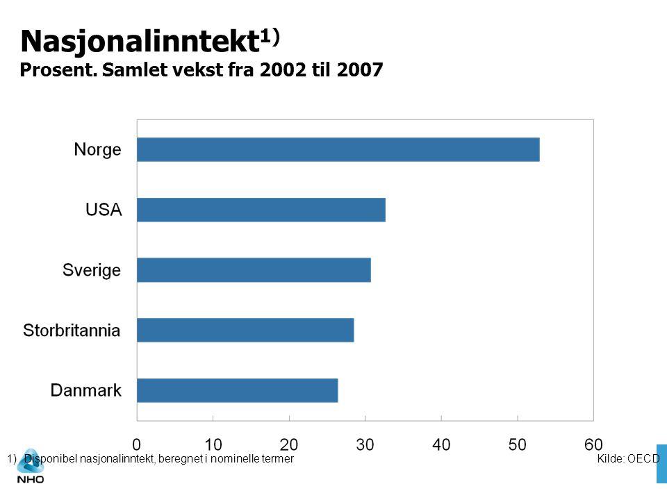 Nasjonalinntekt 1) Prosent. Samlet vekst fra 2002 til 2007 Kilde: OECD1)Disponibel nasjonalinntekt, beregnet i nominelle termer