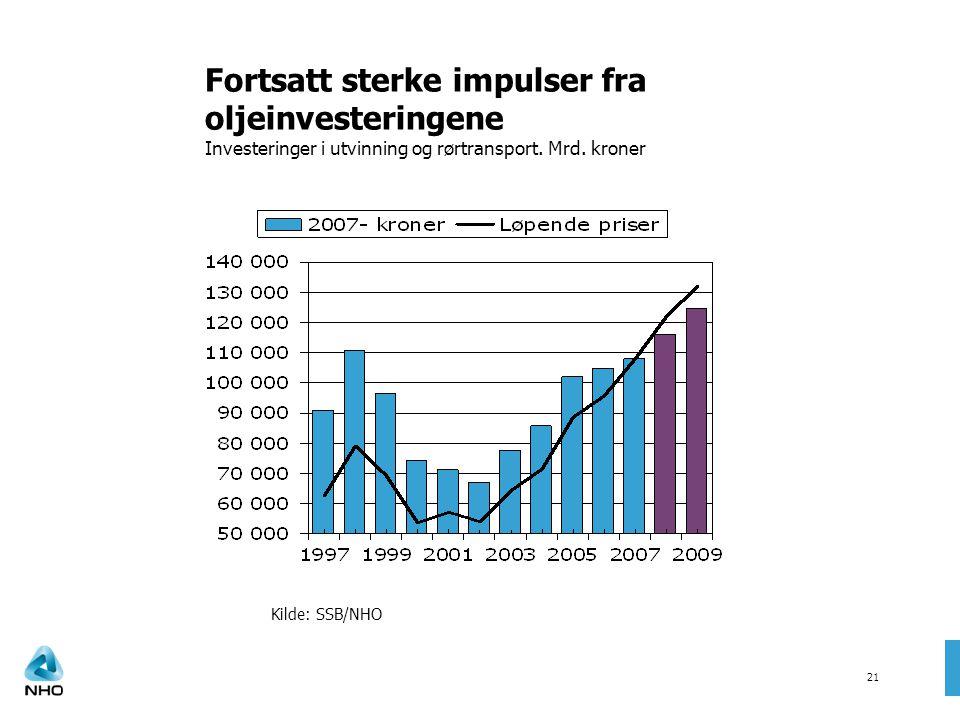 Kilde: SSB/NHO Fortsatt sterke impulser fra oljeinvesteringene Investeringer i utvinning og rørtransport. Mrd. kroner 21