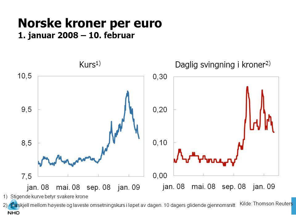 Norske kroner per euro 1. januar 2008 – 10. februar Kurs 1) Daglig svingning i kroner 2) 1)Stigende kurve betyr svakere krone 2)Forskjell mellom høyes