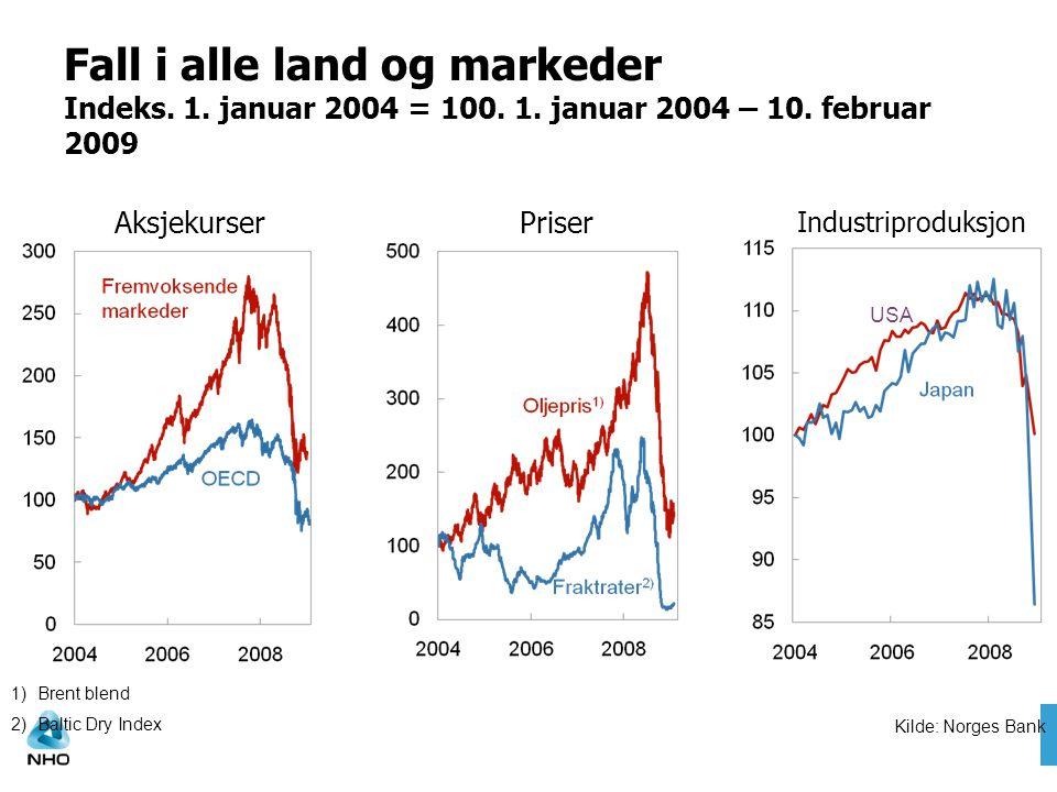 Fall i alle land og markeder Indeks. 1. januar 2004 = 100. 1. januar 2004 – 10. februar 2009 AksjekurserPriser Industriproduksjon USA Kilde: Norges Ba