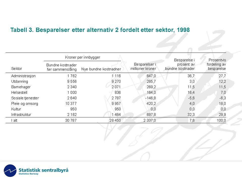Tabell 3. Besparelser etter alternativ 2 fordelt etter sektor, 1998
