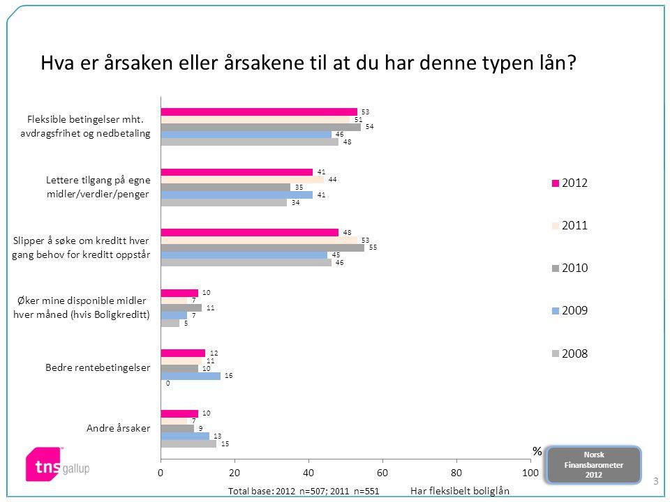 Norsk Finansbarometer 2012 Norsk Finansbarometer 2012 3 Hva er årsaken eller årsakene til at du har denne typen lån.
