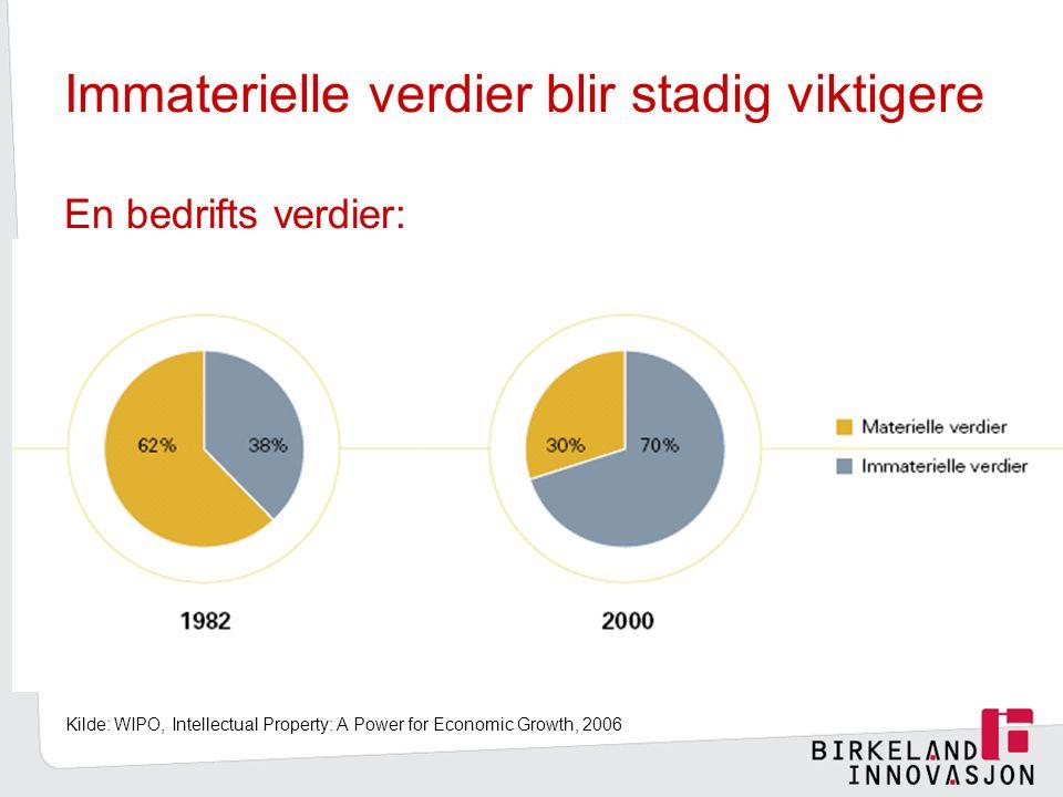 Immaterielle verdier blir stadig viktigere En bedrifts verdier: Kilde: WIPO, Intellectual Property: A Power for Economic Growth, 2006