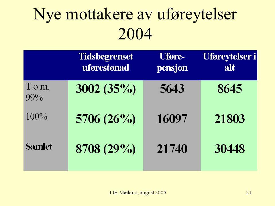 J.G. Mæland, august 200521 Nye mottakere av uføreytelser 2004